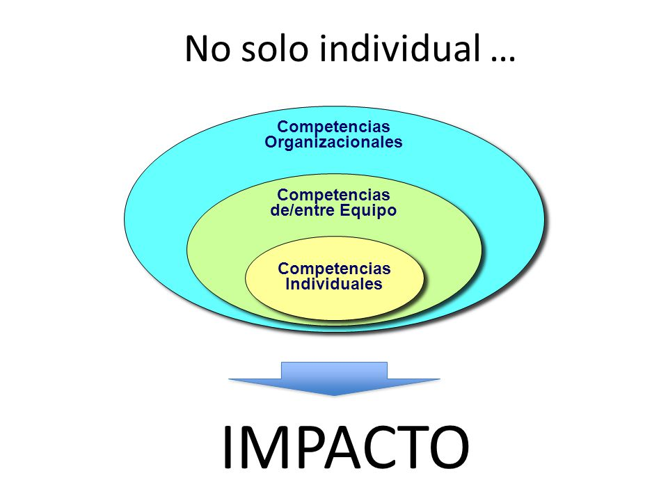 IMPACTO No solo individual … Competencias Organizacionales
