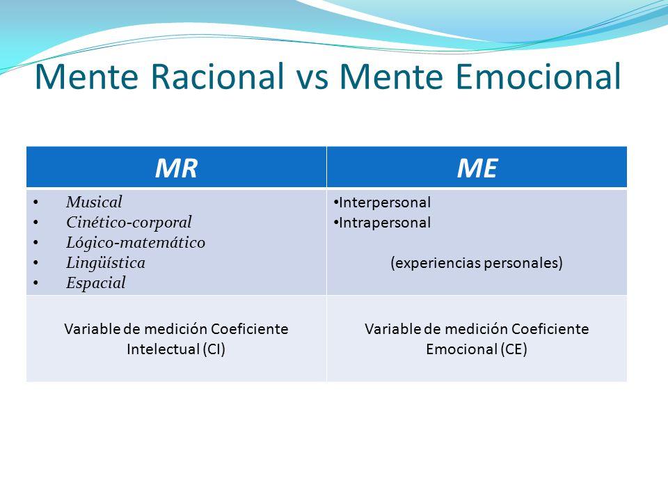 Mente Racional vs Mente Emocional