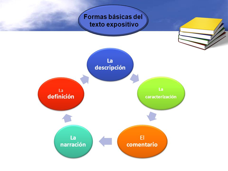Formas básicas del texto expositivo La descripción El comentario