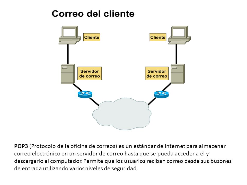 Ing elizabeth guerrero v ppt descargar for Correos es oficina virtual
