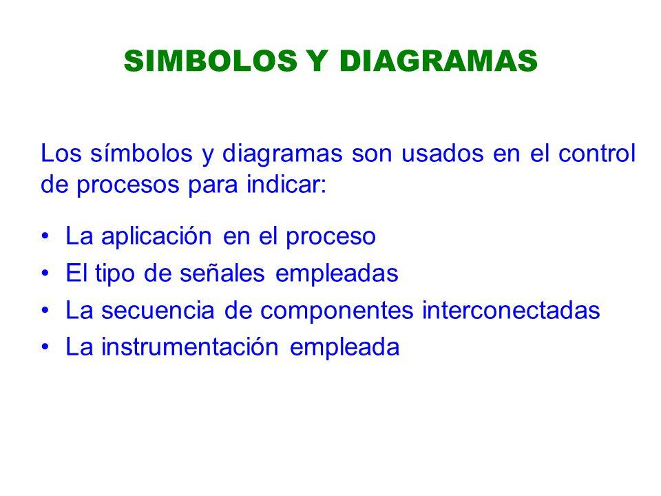 SIMBOLOS Y DIAGRAMAS Los símbolos y diagramas son usados en el control de procesos para indicar: La aplicación en el proceso.