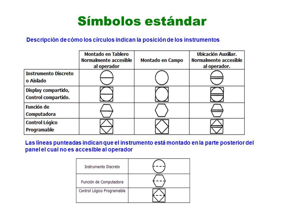 Símbolos estándar Descripción de cómo los círculos indican la posición de los instrumentos.