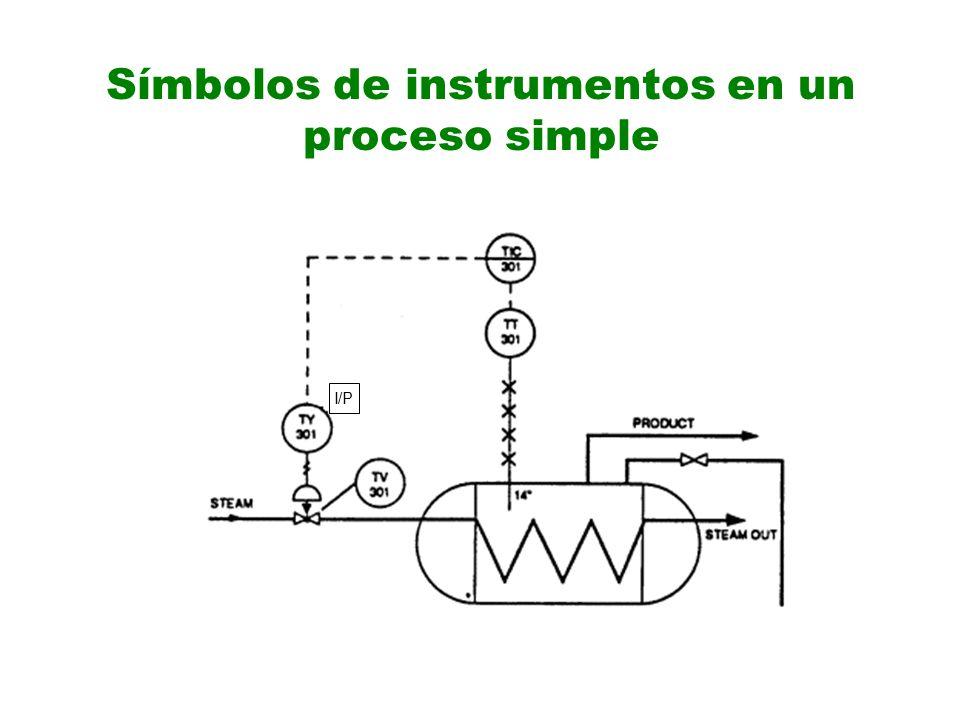 Símbolos de instrumentos en un proceso simple