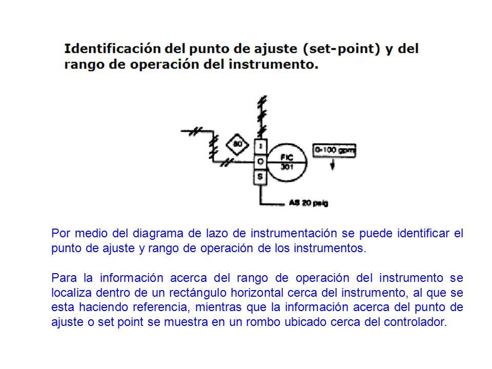 Por medio del diagrama de lazo de instrumentación se puede identificar el punto de ajuste y rango de operación de los instrumentos.