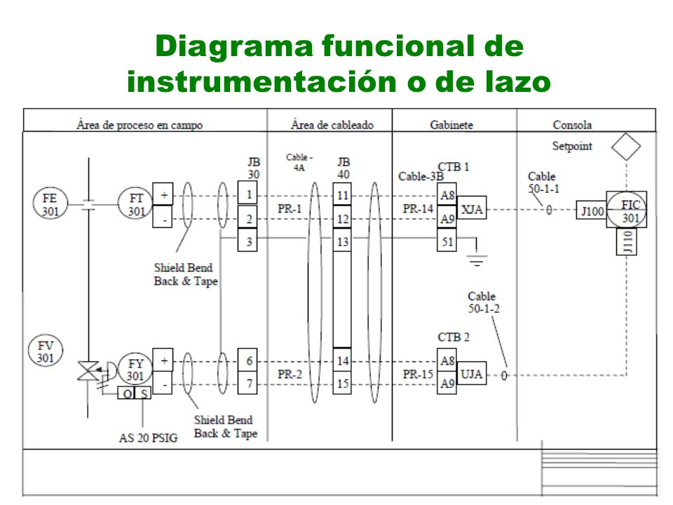 Diagrama funcional de instrumentación o de lazo