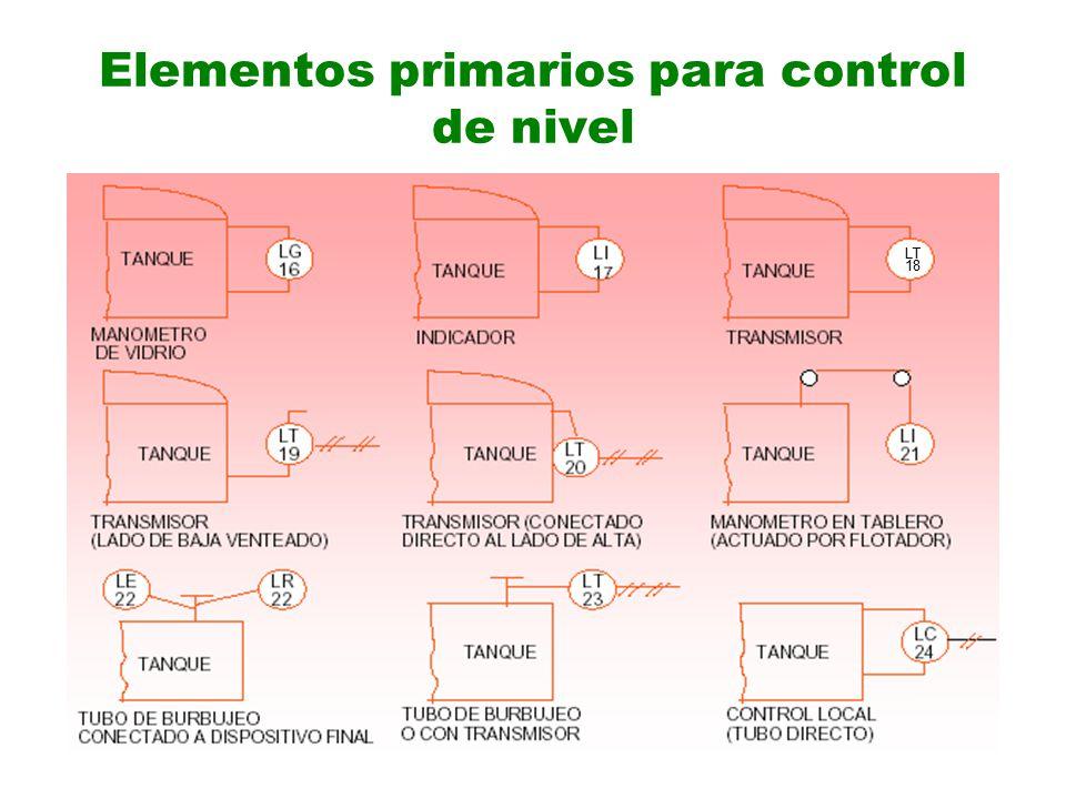 Elementos primarios para control de nivel
