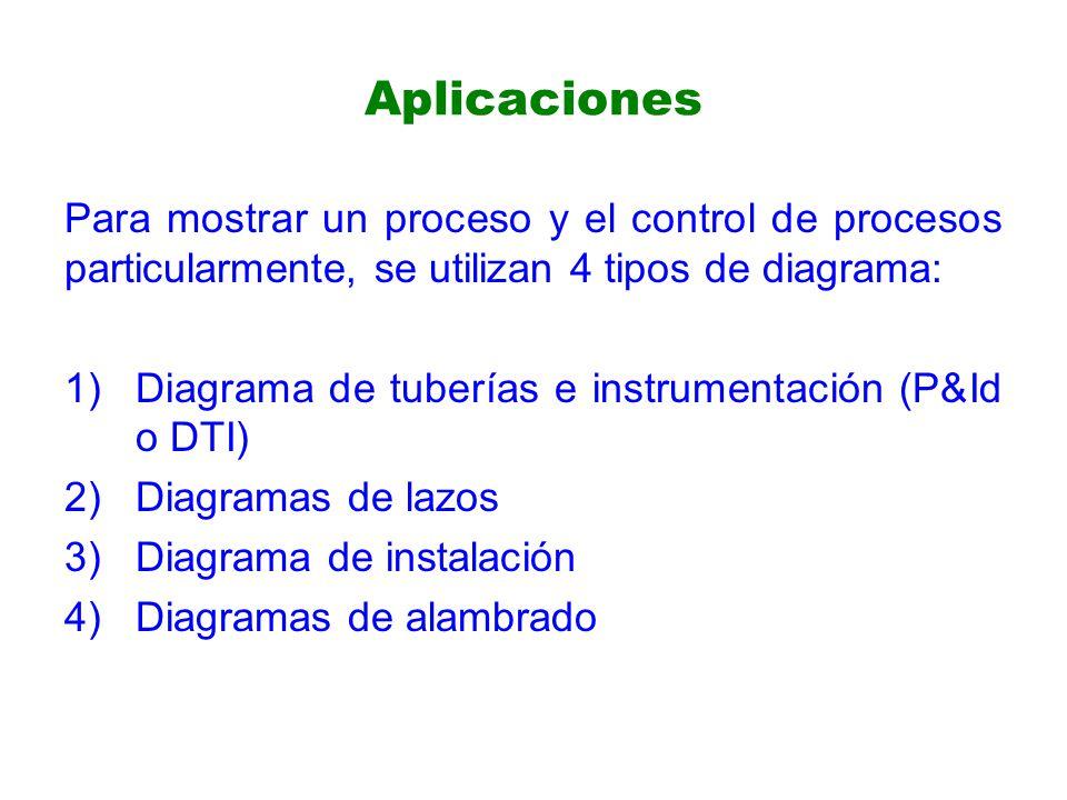 Aplicaciones Para mostrar un proceso y el control de procesos particularmente, se utilizan 4 tipos de diagrama: