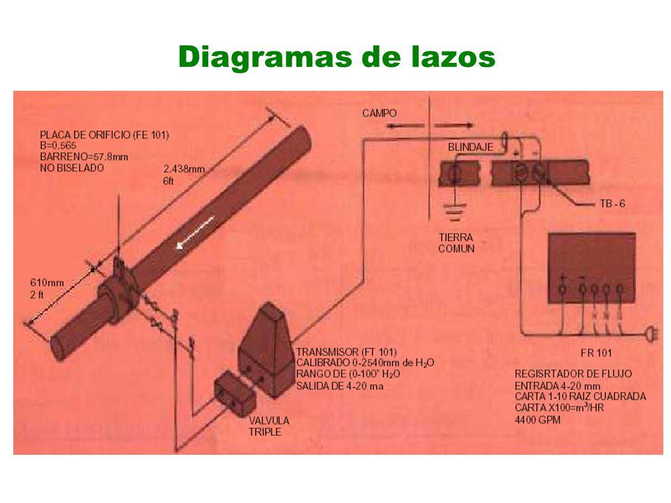 Diagramas de lazos