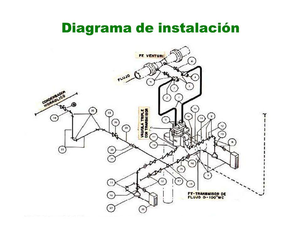 Diagrama de instalación
