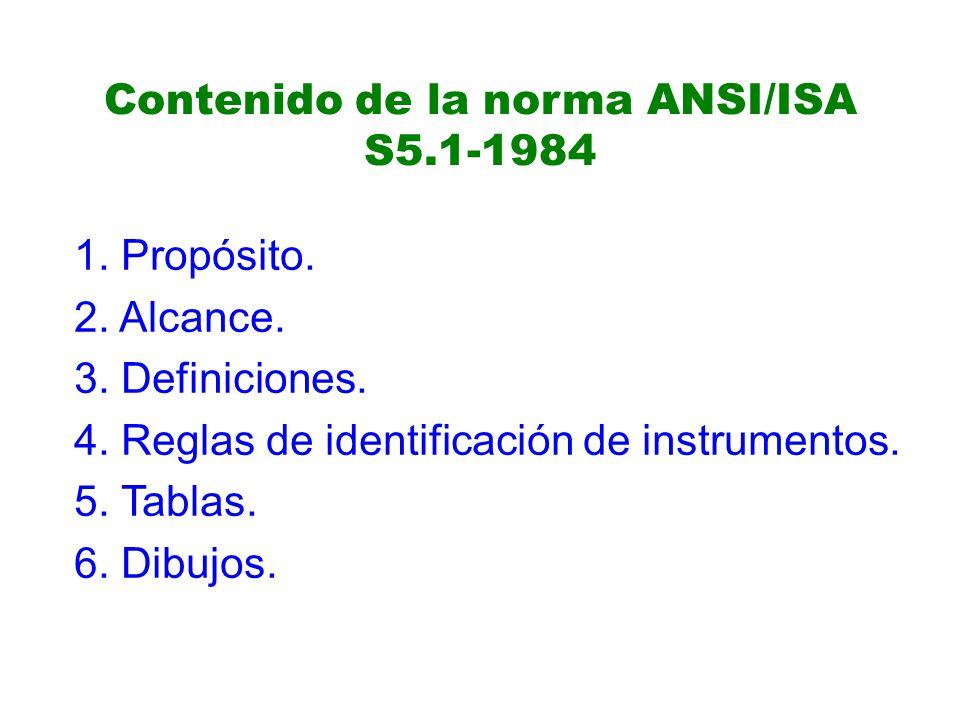 Contenido de la norma ANSI/ISA S5.1-1984