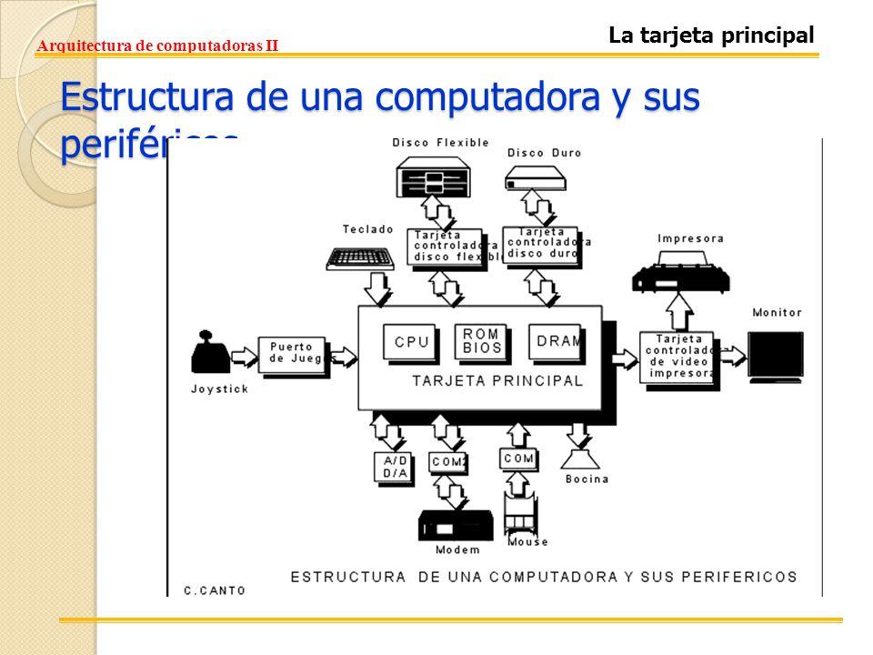 I Componentes B Sicos De Una Microcomputadora Ppt