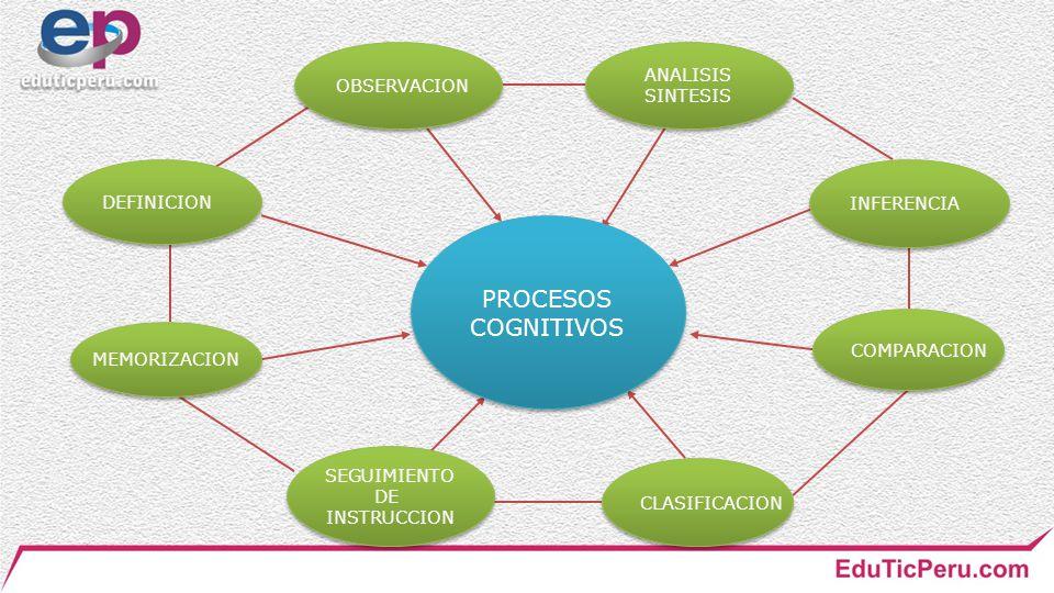 PROCESOS COGNITIVOS ANALISIS OBSERVACION SINTESIS DEFINICION