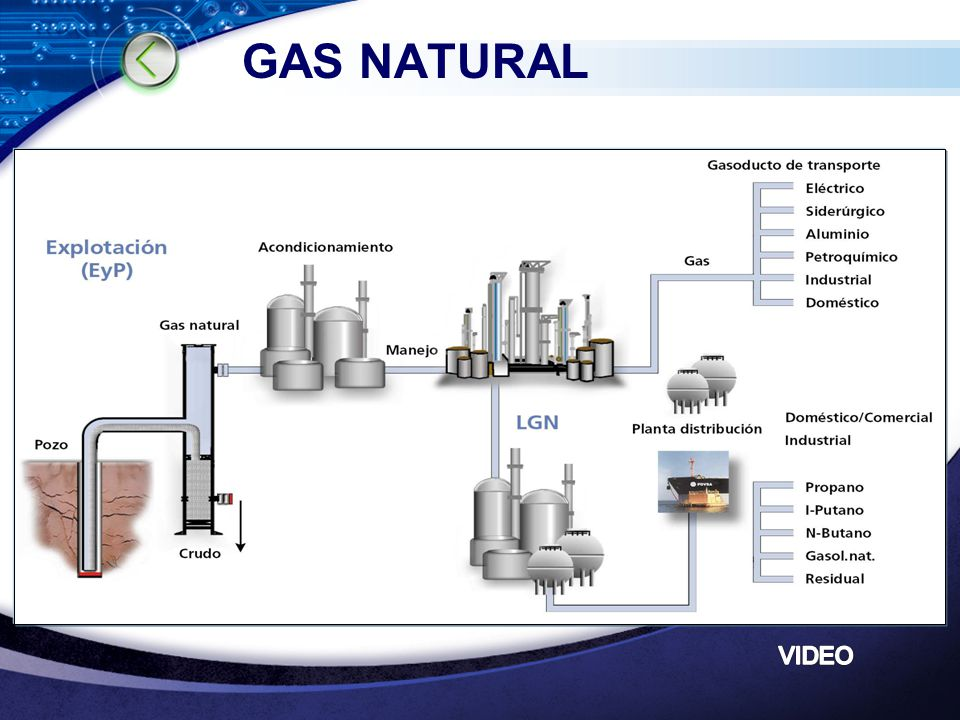 Etapas del proceso del gas natural ppt video online for Gas ciudad o gas natural
