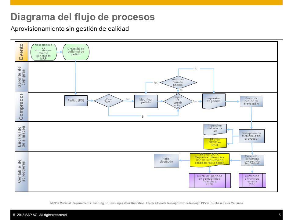 aprovisionamiento sin gestión de calidad - ppt descargar mrp diagrama de flujo diagrama de sensor de flujo #4