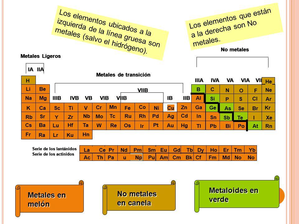 los elementos que estn a la derecha son no metales - Tabla Periodica Metales Transicion