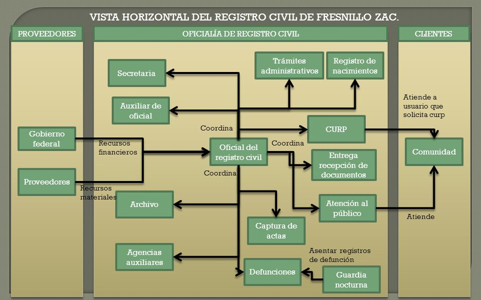 VISTA HORIZONTAL DEL REGISTRO CIVIL DE FRESNILLO ZAC.