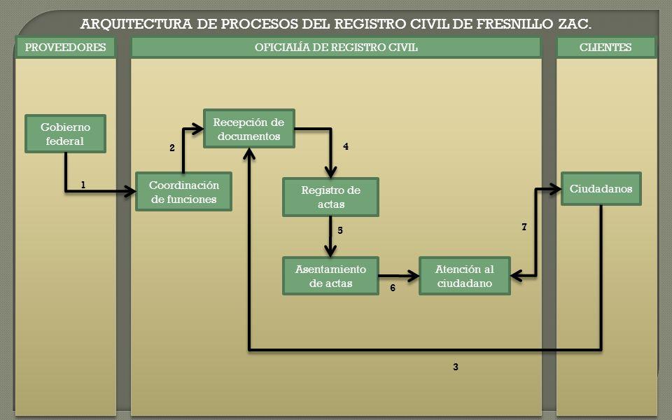 ARQUITECTURA DE PROCESOS DEL REGISTRO CIVIL DE FRESNILLO ZAC.