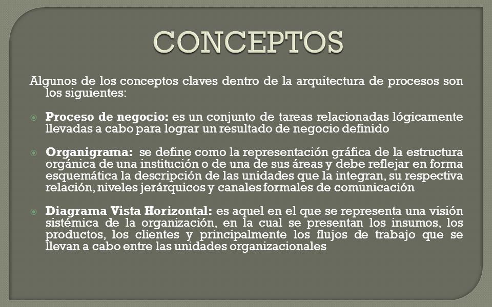 CONCEPTOS Algunos de los conceptos claves dentro de la arquitectura de procesos son los siguientes: