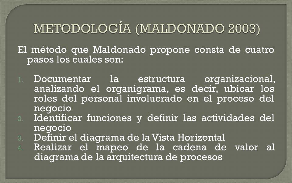 METODOLOGÍA (MALDONADO 2003)