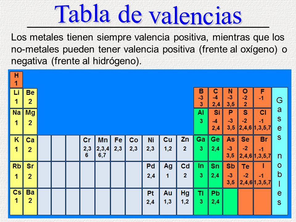 Tabla periodica con valencias negativas gallery periodic table and tabla periodica con valencias positivas choice image periodic tabla periodica metales valencias gallery periodic table and urtaz Choice Image