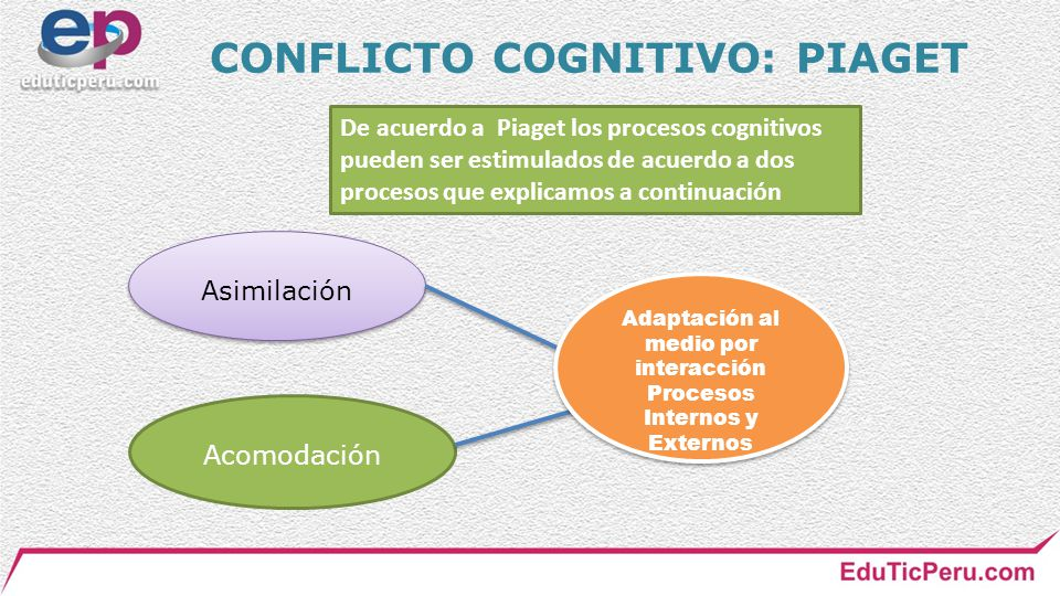 CONFLICTO COGNITIVO: PIAGET