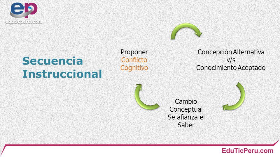 Secuencia Instruccional Proponer Concepción Alternativa Conflicto v/s