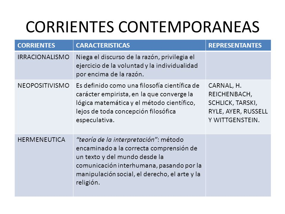 Filosofia contemporanea ppt video online descargar for Caracteristicas de la contemporanea