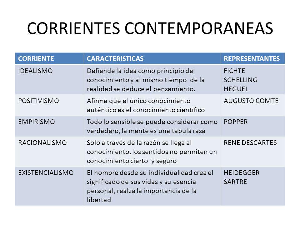 Significado de fenomenologia en filosofia kalentri 2018 for Caracteristicas de la contemporanea