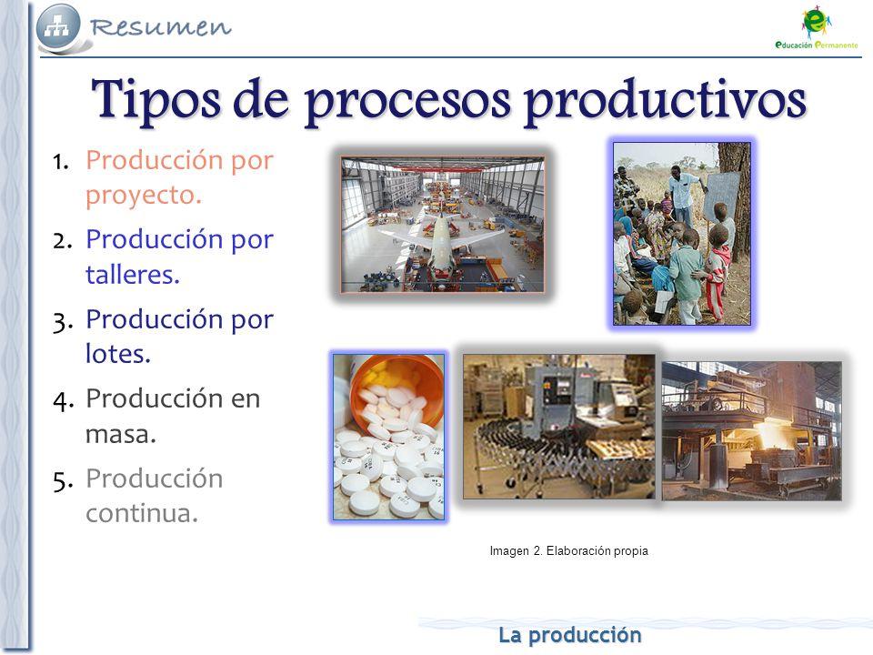 Funci n productiva y funci n comercial de la empresa la for Procesos de produccion de alimentos