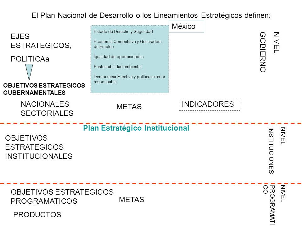 Plan Estratégico Institucional OBJETIVOS ESTRATEGICOS INSTITUCIONALES