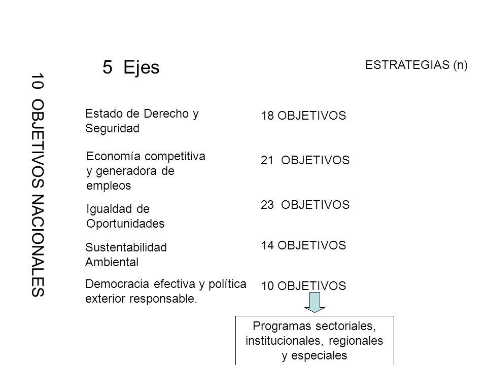 Programas sectoriales, institucionales, regionales y especiales