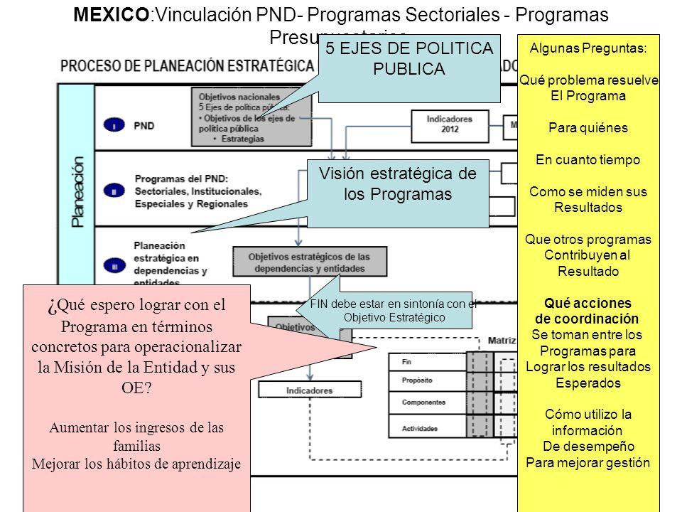 MEXICO:Vinculación PND- Programas Sectoriales - Programas Presupuestarios.