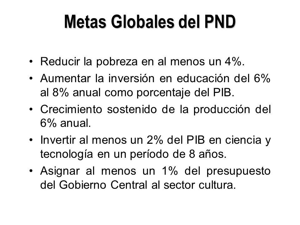 Metas Globales del PND Reducir la pobreza en al menos un 4%.