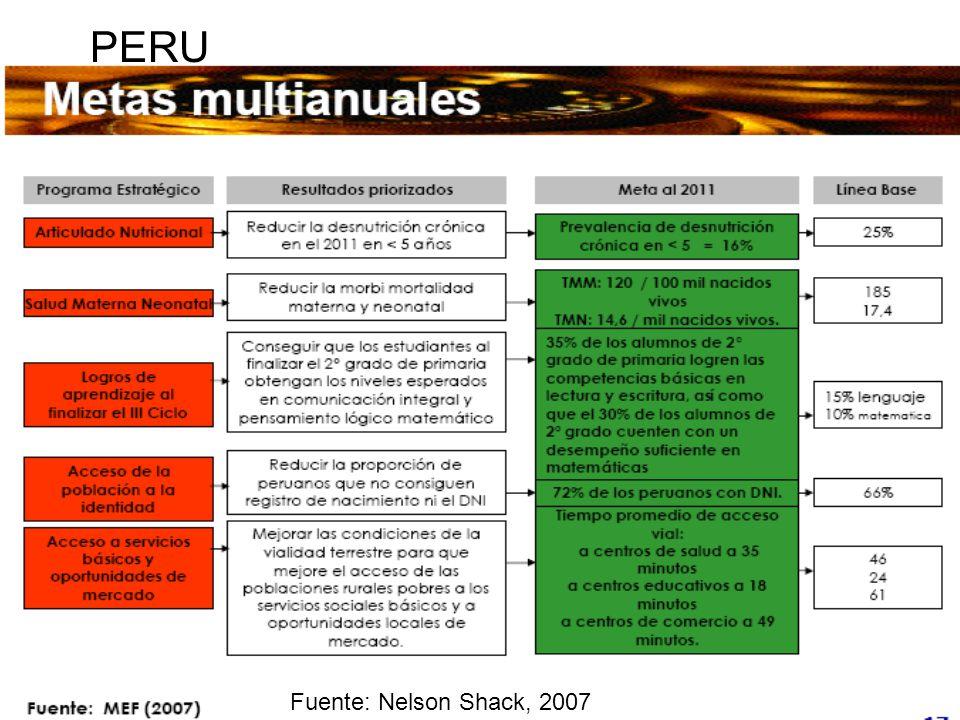 PERU Fuente: Nelson Shack, 2007