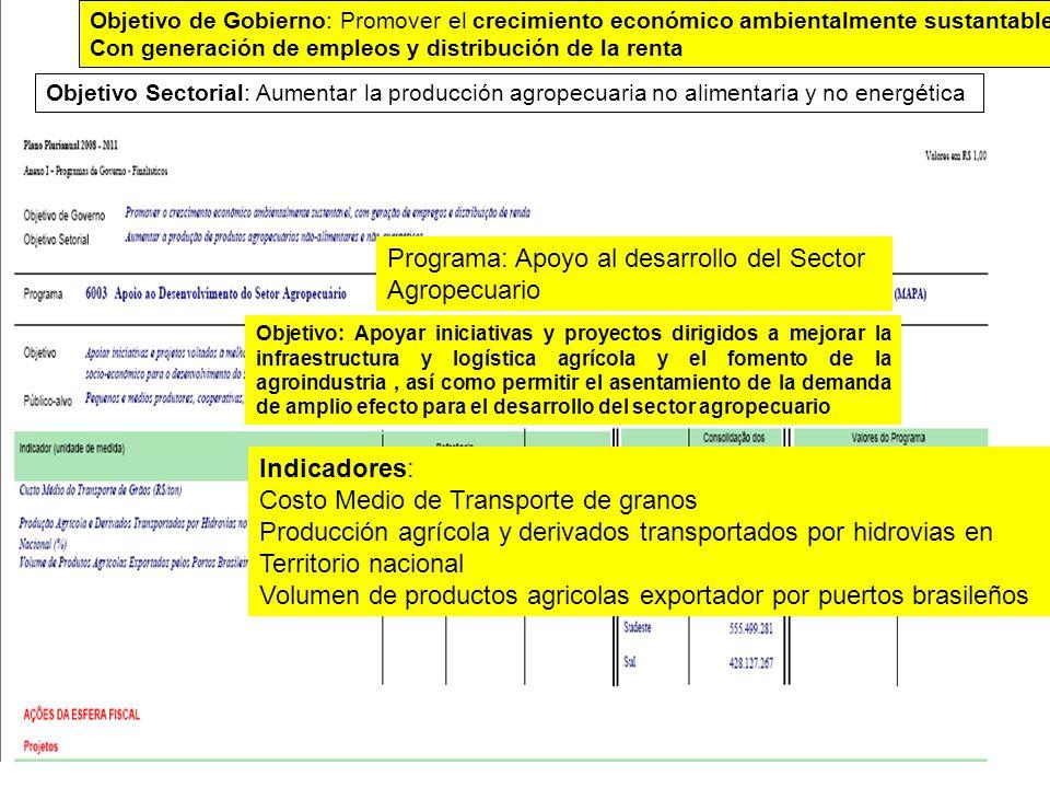 Programa: Apoyo al desarrollo del Sector Agropecuario