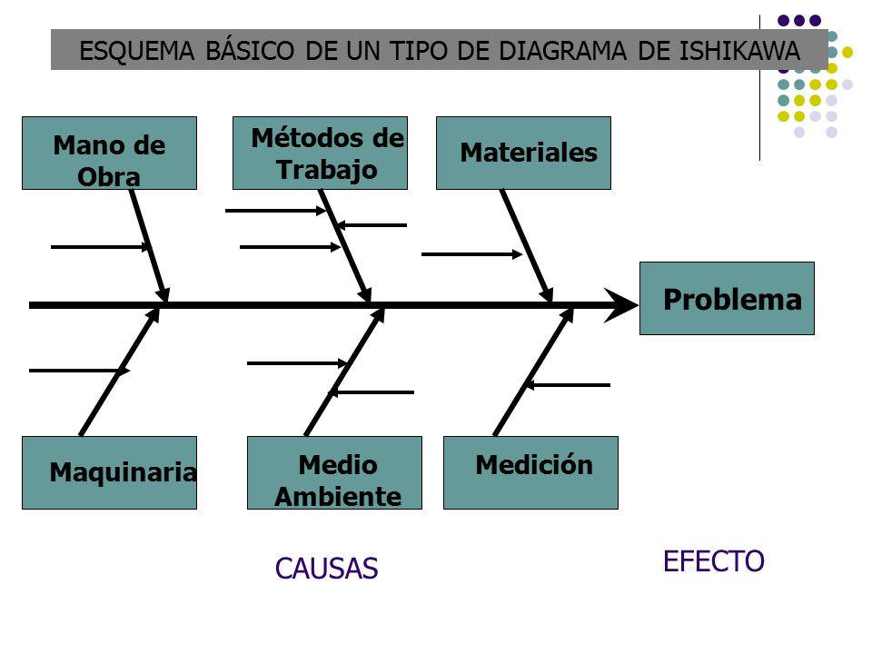 diagrama de ishikawa image collections