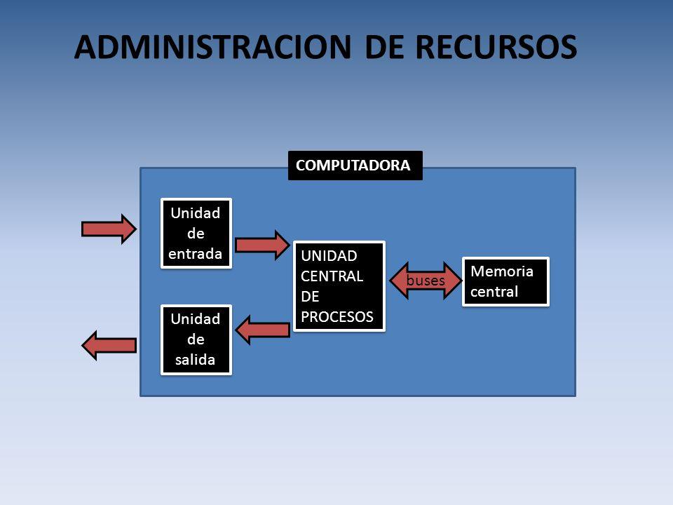 Historia De Los Sistemas Operativos Ppt Video Online