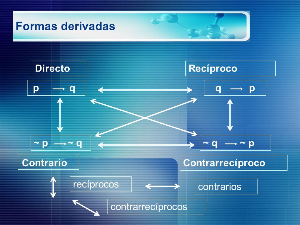 Formas derivadas Directo Recíproco p q q p ~ p ~ q ~ q ~ p Contrario