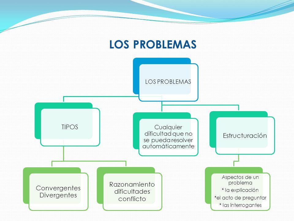 LOS PROBLEMAS TIPOS Estructuración Razonamiento dificultades conflicto