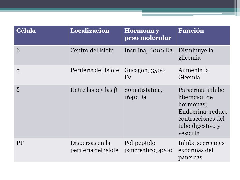 Fantástico Hormona Del Páncreas Galería - Anatomía de Las ...