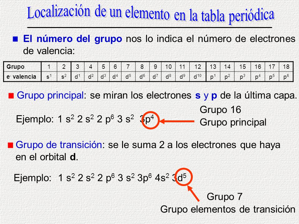 Naturaleza de la materia ppt descargar localizacin de un elemento en la tabla peridica urtaz Choice Image