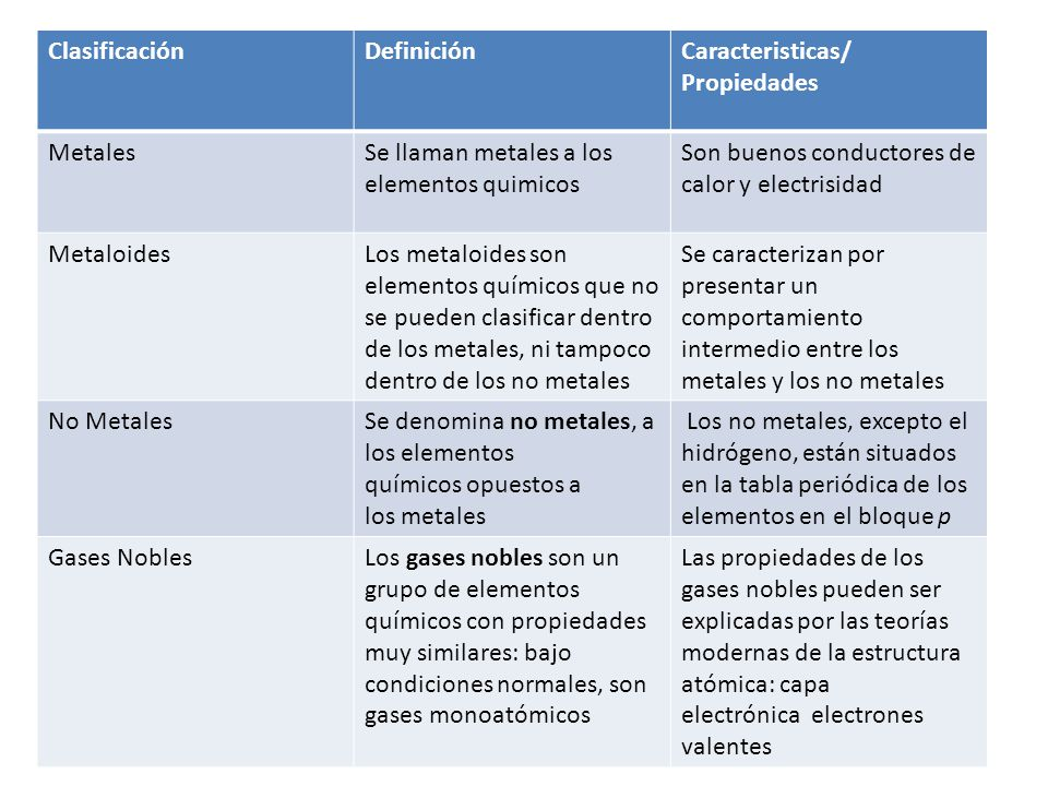 Clasificacin definicin caracteristicas propiedades metales clasificacin definicin caracteristicas propiedades metales se llaman metales a los elementos quimicos urtaz Images