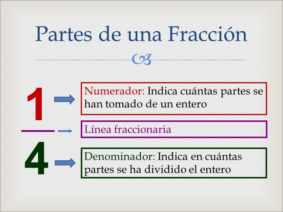 Partes de una Fracción 1. 4. Numerador: Indica cuántas partes se han tomado de un entero. Línea fraccionaria.