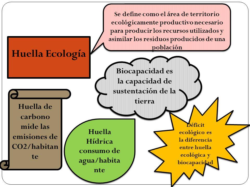 Se define como el área de territorio ecológicamente productivo necesario para producir los recursos utilizados y asimilar los residuos producidos de una población