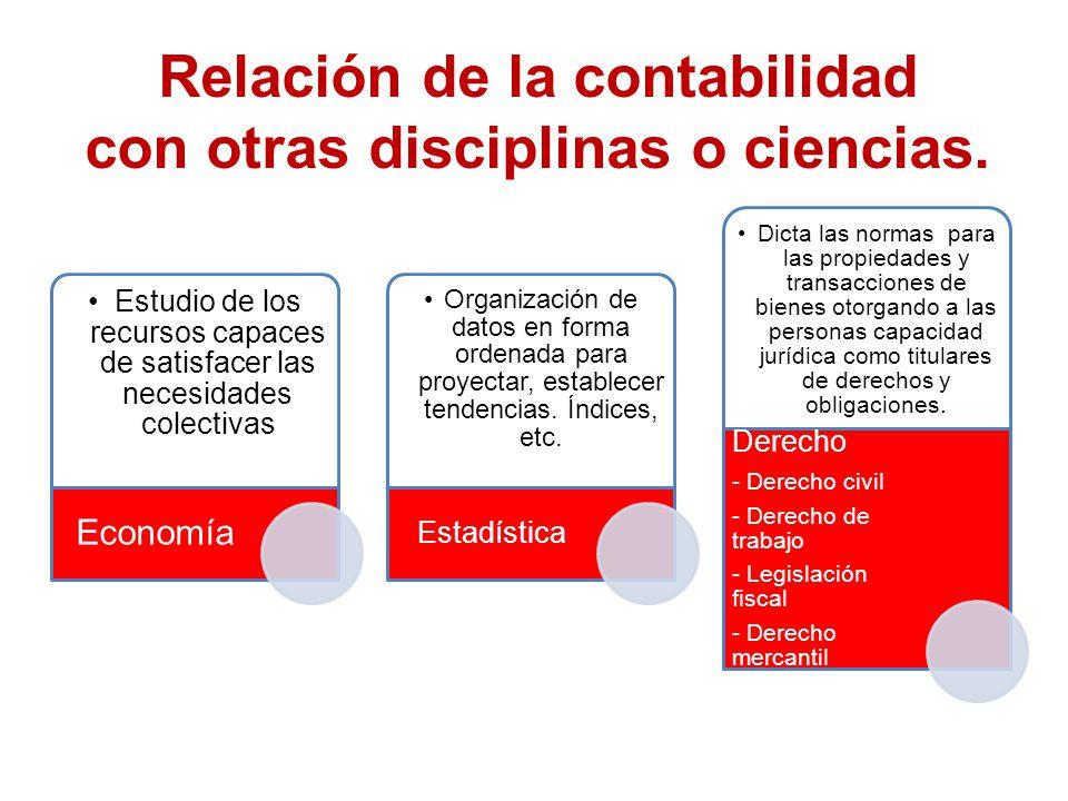 Relación de la contabilidad con otras disciplinas o ciencias.