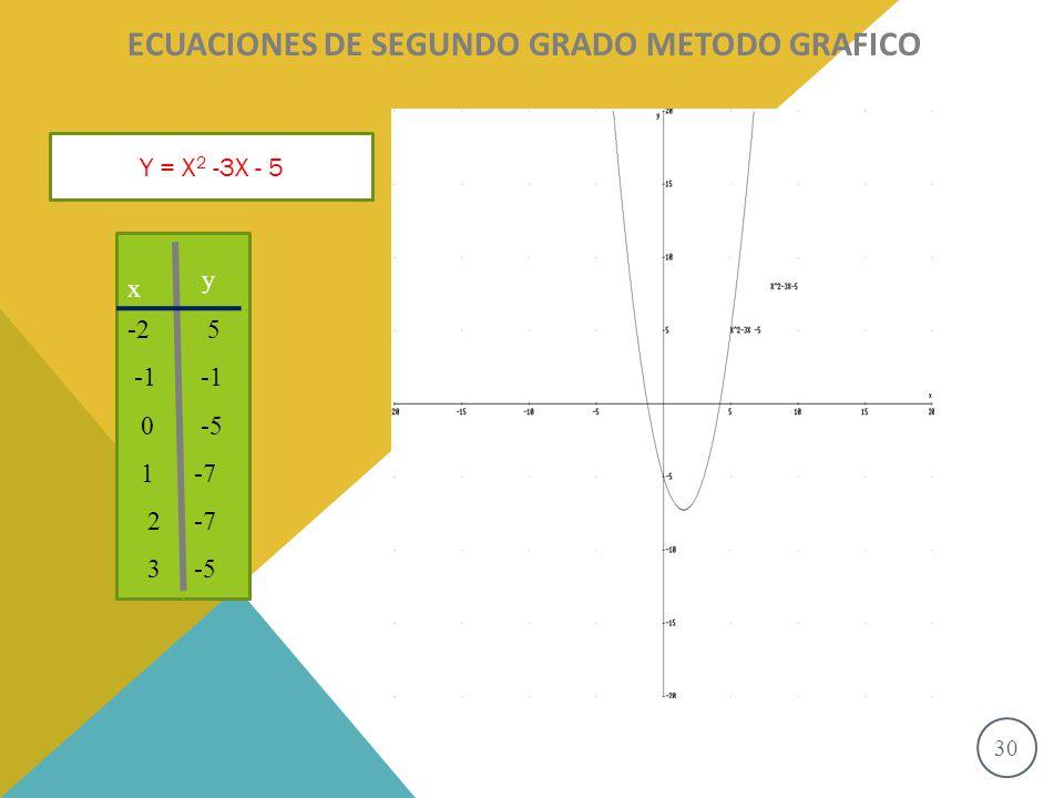 ECUACIONES DE SEGUNDO GRADO METODO GRAFICO