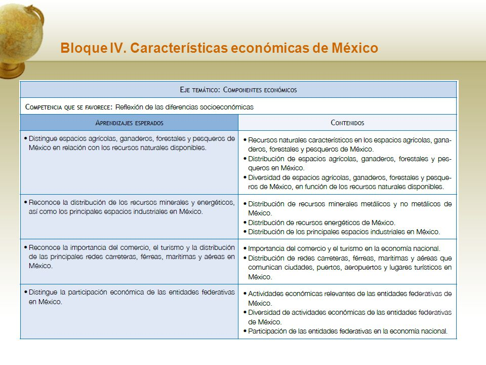 Bloque IV. Características económicas de México