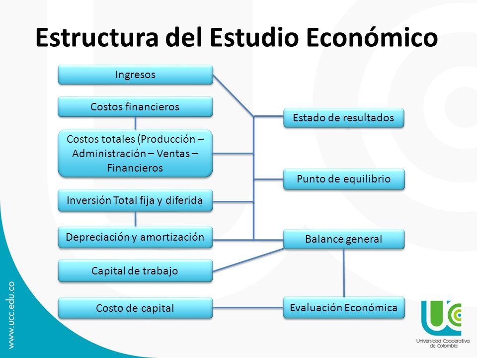 Estructura del Estudio Económico