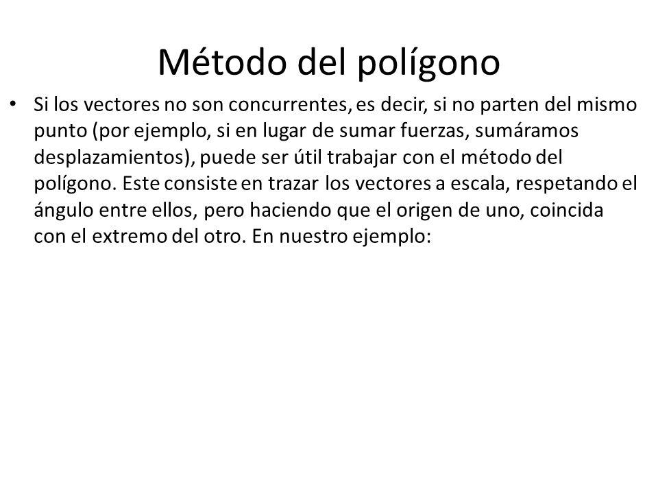 Método del polígono