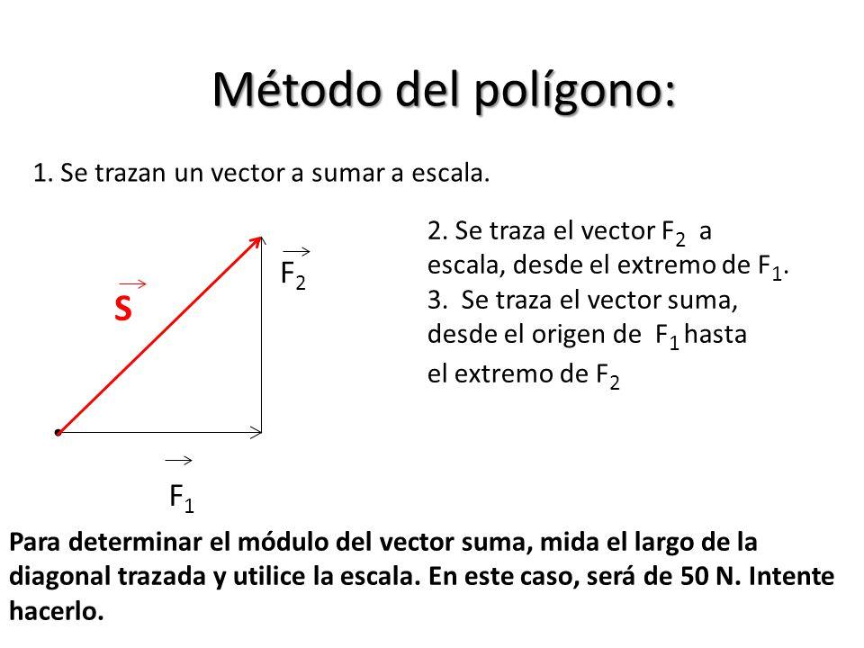 Método del polígono: S F2 F1 1. Se trazan un vector a sumar a escala.